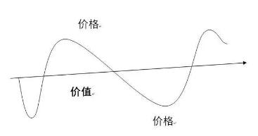 价值投资曲线